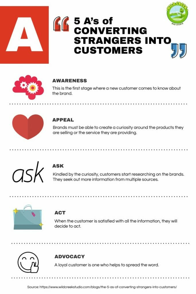 5 A's of Converting Strangers into Customers